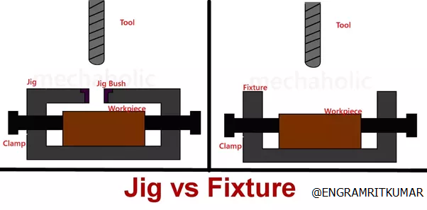 What Is The Difference Between A Jig And A Fixture Quora