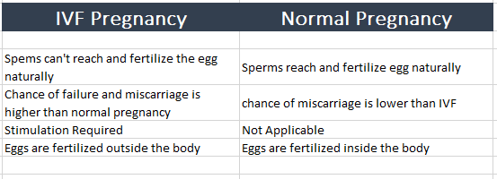 What is major different between IVF pregnancy and normal