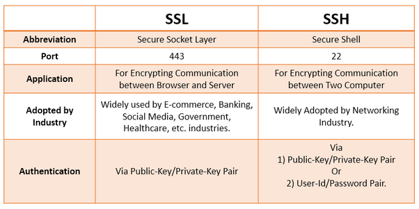 difference between ssl and tls pdf