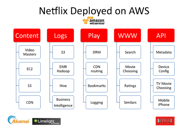 How does Netflix handle extreme streaming load? - Quora