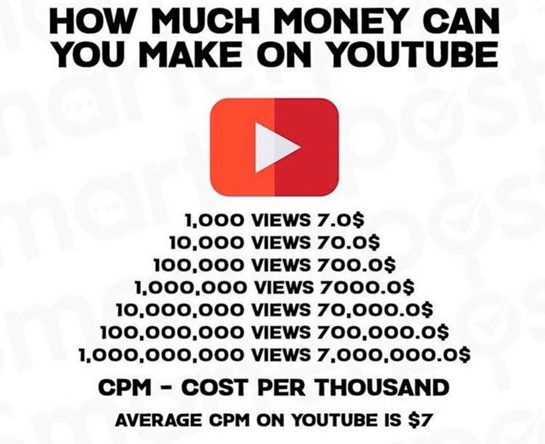 come si guadagna soldi su youtube