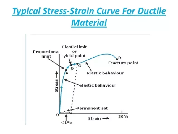 what is the difference between stress strain curve of aluminium and rh quora com stress and strain diagram for brittle material stress and strain curve for ductile material