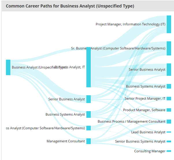 Good That Being Said, The BA Role Allows For A Lot Of Career Growth. See The  Diagram Below:
