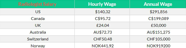 What's the average salary for a radiologist in Australia