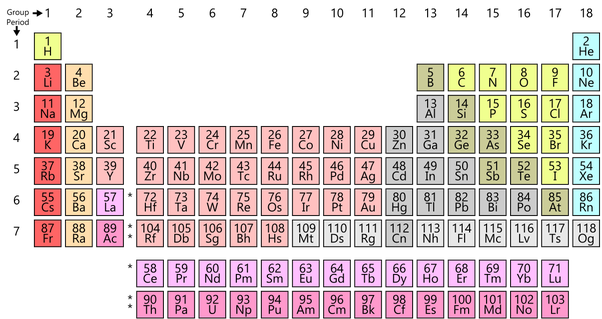 What is the formula for sodium metal quora perhaps this will help the periodic table showing all the elements urtaz Image collections