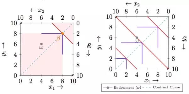 如何在边值框中绘制合约曲线