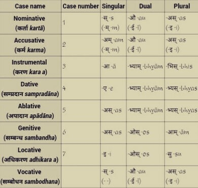 How Many Cases Are In Sanskrit Name All Quora