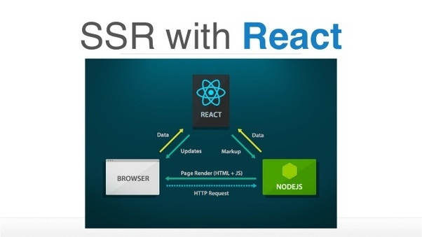 Is React js server side rendering any good? - Quora