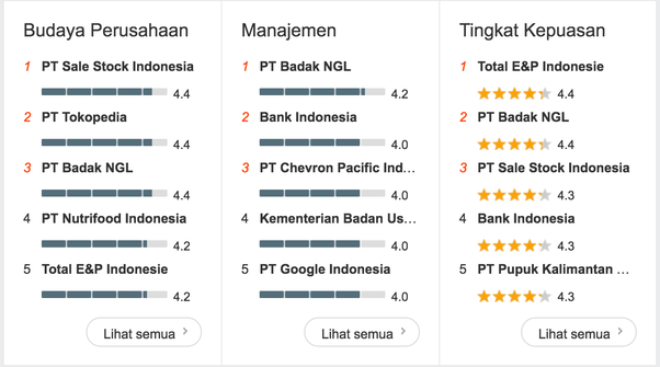 Which Indonesian tech company that has the best engineering