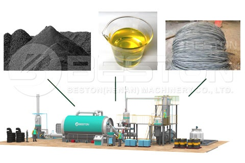 How does the waste tyre recycling pyrolysis plant dispose