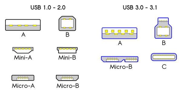 Does a micro usb to usb c cable improve the speed of an external while it is possible to connect a usb 20 connector into a usb 3031 port doing so will only give you usb 20 speeds as the extra wires do not exist asfbconference2016 Choice Image