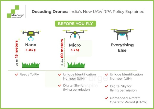 How does one get a Drone license in India? - Quora