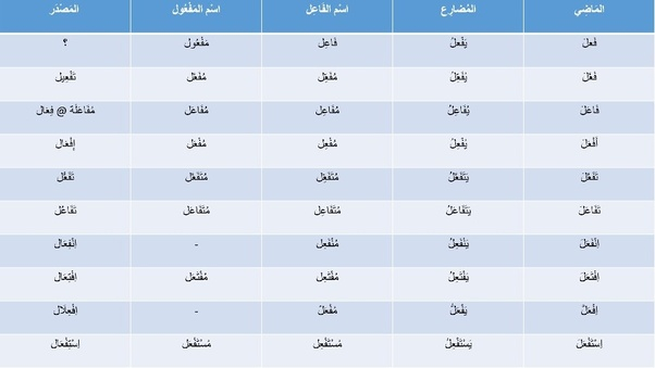 How to read Arabic without vowels - Quora