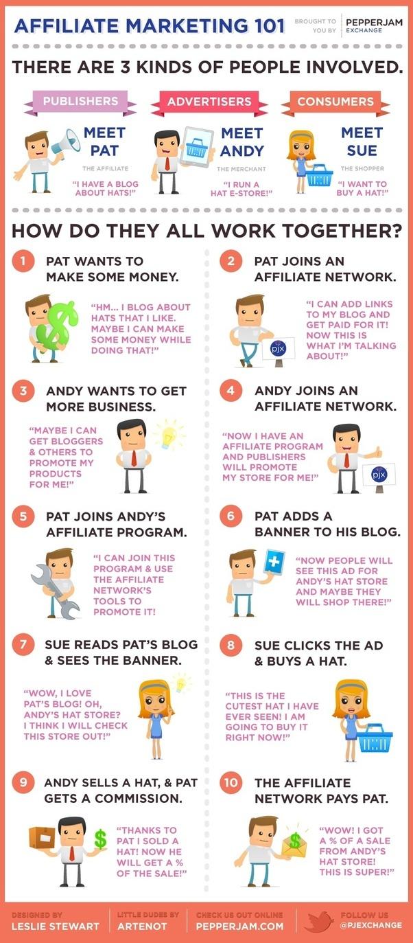 Come fare soldi online senza un sito web