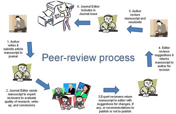 Peer Reviewed Scientific Articles