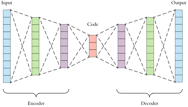 What are autoencoders in deep learning? - Quora