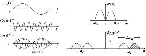 What is the difference between AM, DSB SC, SSB modulation