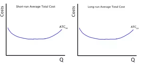why are both the shortrun and the longrun average cost