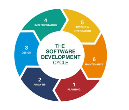 What Is Software Development Lifecycle Quora