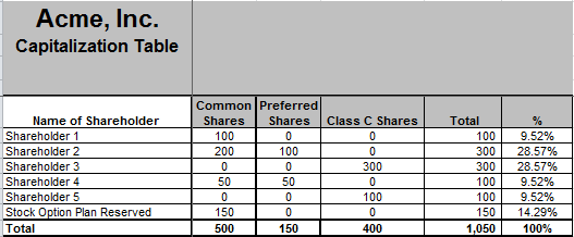 A Simple Excel Spreadsheet Usually Suffices. List Each Shareholder, And The  Shares They Have Of Each Type. Remember To List Any Reservations, ...