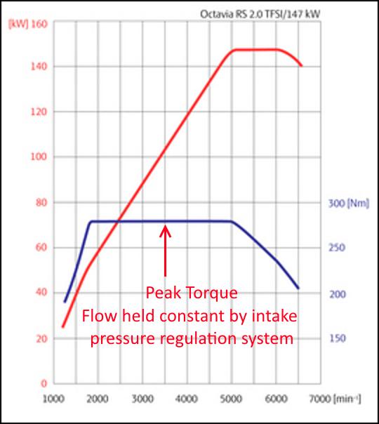 car engine      horsepower     torque honda