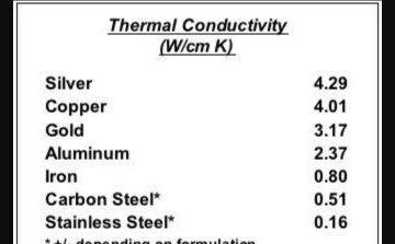 what metals conduct heat best