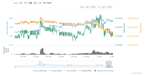 How will the DENT coin behave now with a sudden BTC price surge? - Quora