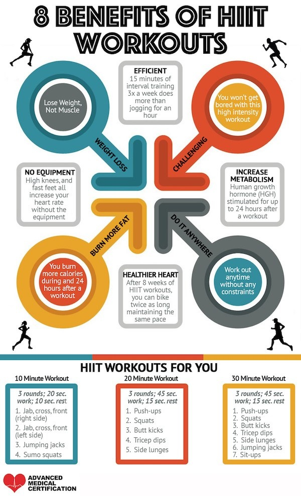 What is better for weight loss: Circuit Training or HIIT