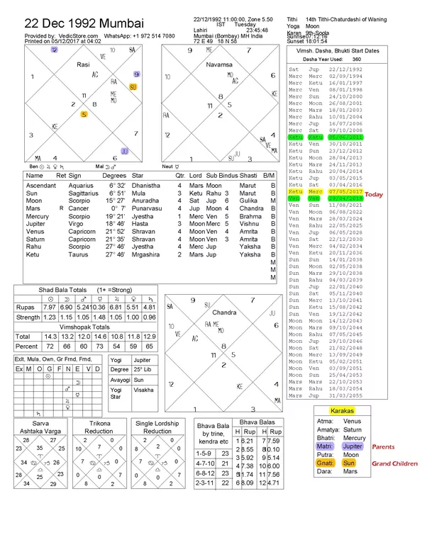 What Does The Planet Mars Signify Being Darakaraka In A Birth Chart