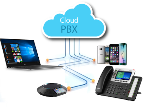 What is a Cloud-based VOIP phone system? - Quora