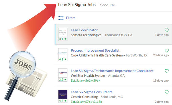 a casual search for lean six sigma jobs on glassdoor job search find the job that fits your life has displayed the search results of around 12591
