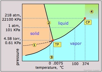 Is ice always at 0 c can it be colder or warmer what about an ice all the information youre looking for is contained in waters phase diagram ccuart Images