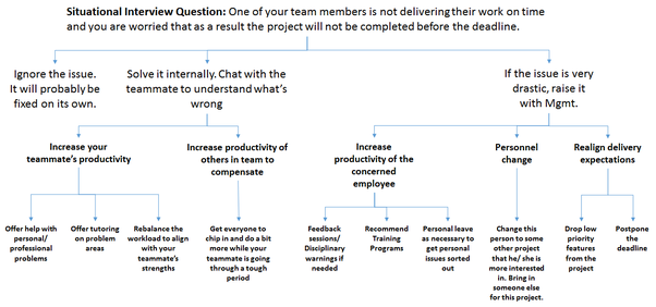an illustration of using the mece framework to answer situational interview questions is given below