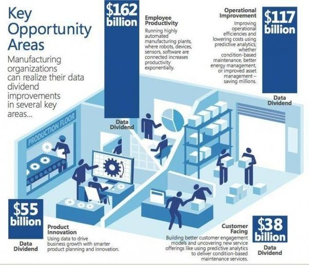 What Are The Best Examples Of The Internet Of Things Iot What Is