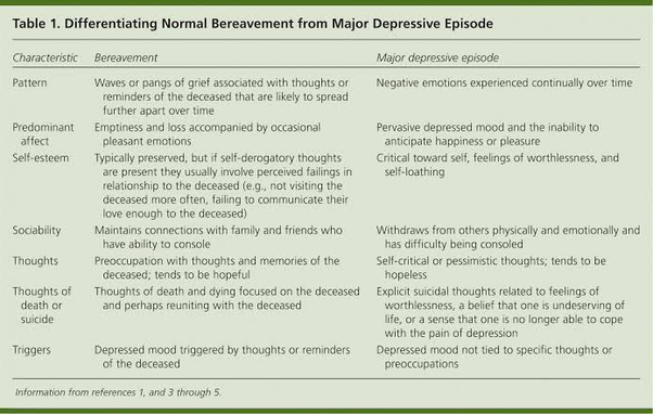 Is the low mood of major depression different from ...