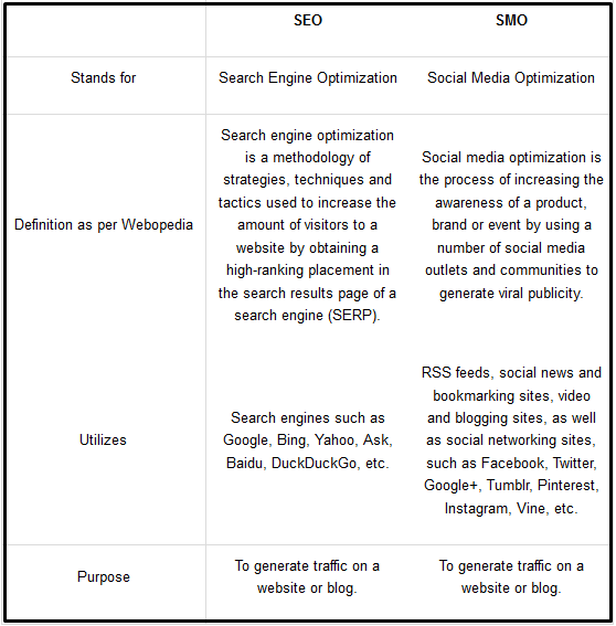Read : Difference between SEO & SMO