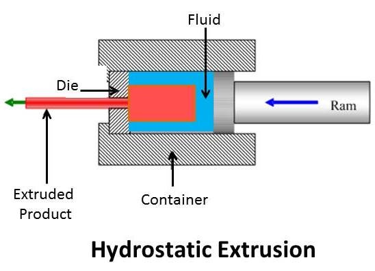 What is hydrostatic extrusion? - Quora