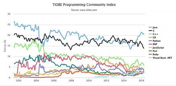Why is Java widely used? - Quora