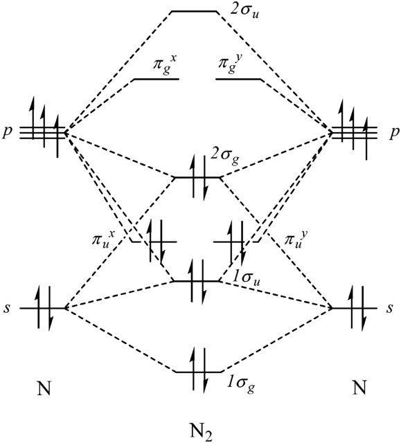 N2 Molecular Orbital Diagram Of Electron Schematics Wiring Diagrams