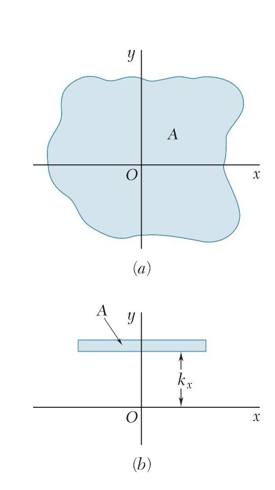 How to increase the moment of inertia of a beam cross ...