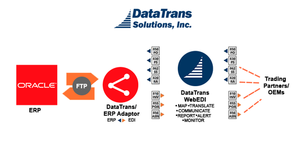 How does EDI integrate with Oracle ERP order management