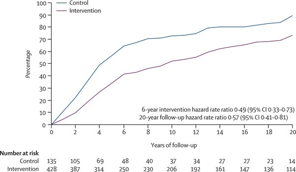 Dpp study pre diabetes