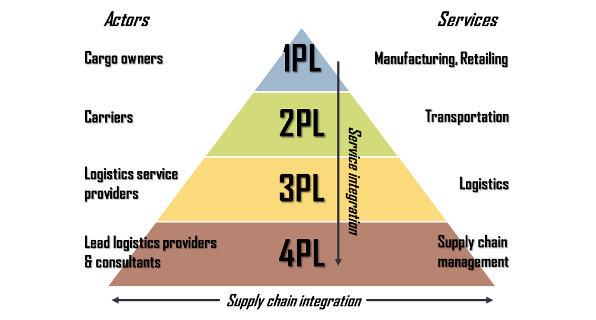 logistics  what is difference between 1pl 2pl 3pl 4pl