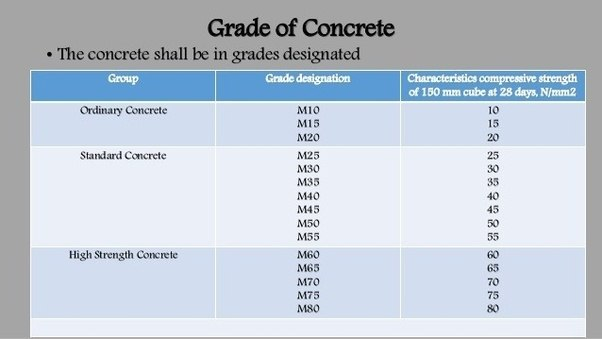 What Is Cement Sand Aggregate Ratios In Concrete Mixing