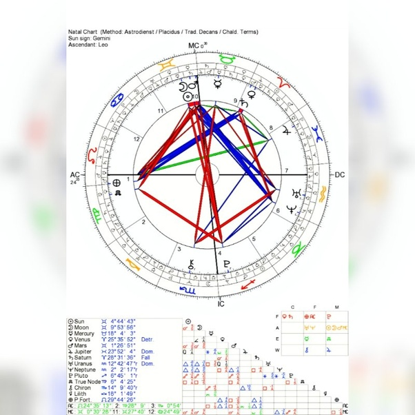 If you are an INTJ, what's your Astrological sign? - Quora
