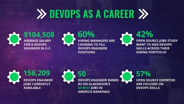What are the best resources for learning about devops quora devops is growing at faster pace as more organizations are turning towards the methods to adapt the devops and its development process fandeluxe Image collections