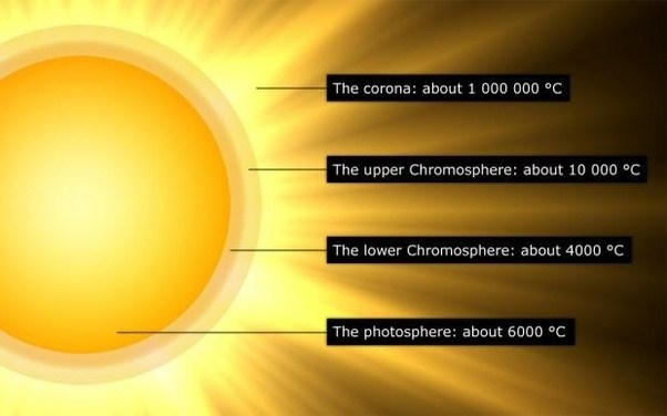 Chromosphere Facts