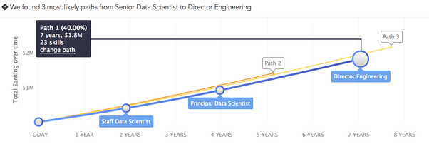 data scientist career path Demystifying data science: 8 skills that will get you hired (just launched, 52418, the new data scientist nanodegree program regardless of your previous experience or skills, there exists a path for you to pursue a career in data science.
