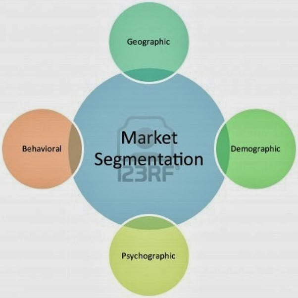 what are the criteria by which we select our target market