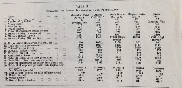 "here's a comparison of figures of merit for several wwii era v-12 aero- engines, taken from raymond young, ""the mercedes-benz db-601a engine,""  aviation,"